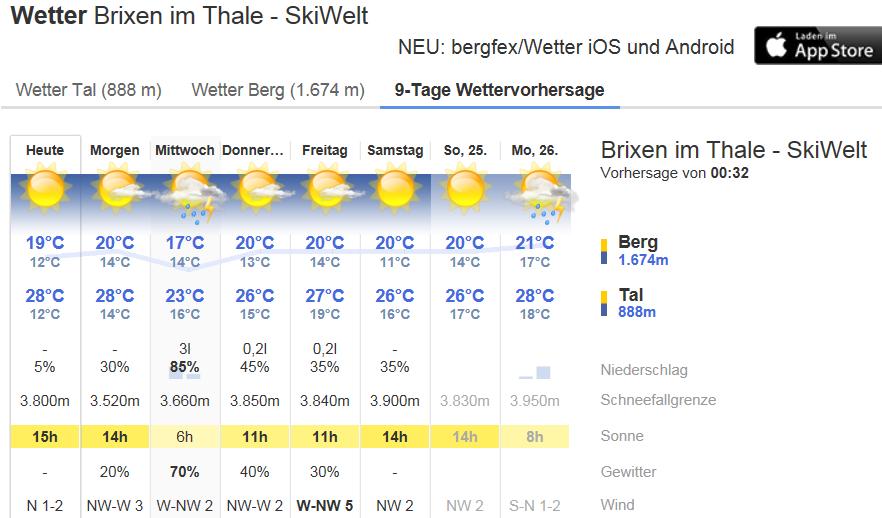 Weer 19 juni 2017 Brixen im Thale